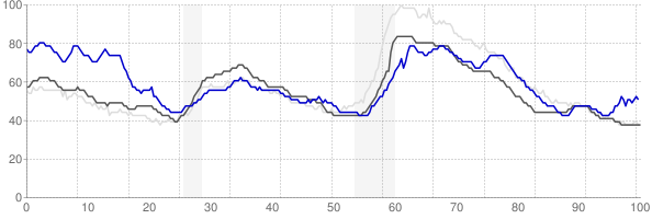 Texarkana, Texas monthly unemployment rate chart